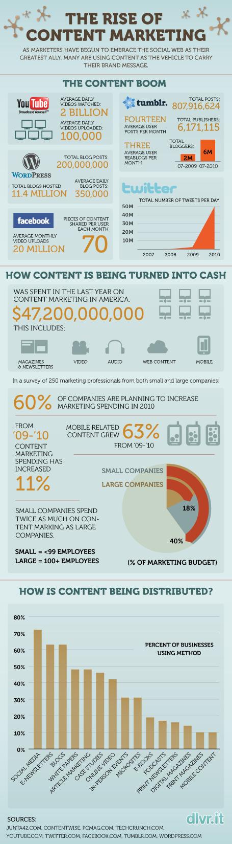 Content Marketing Stastics