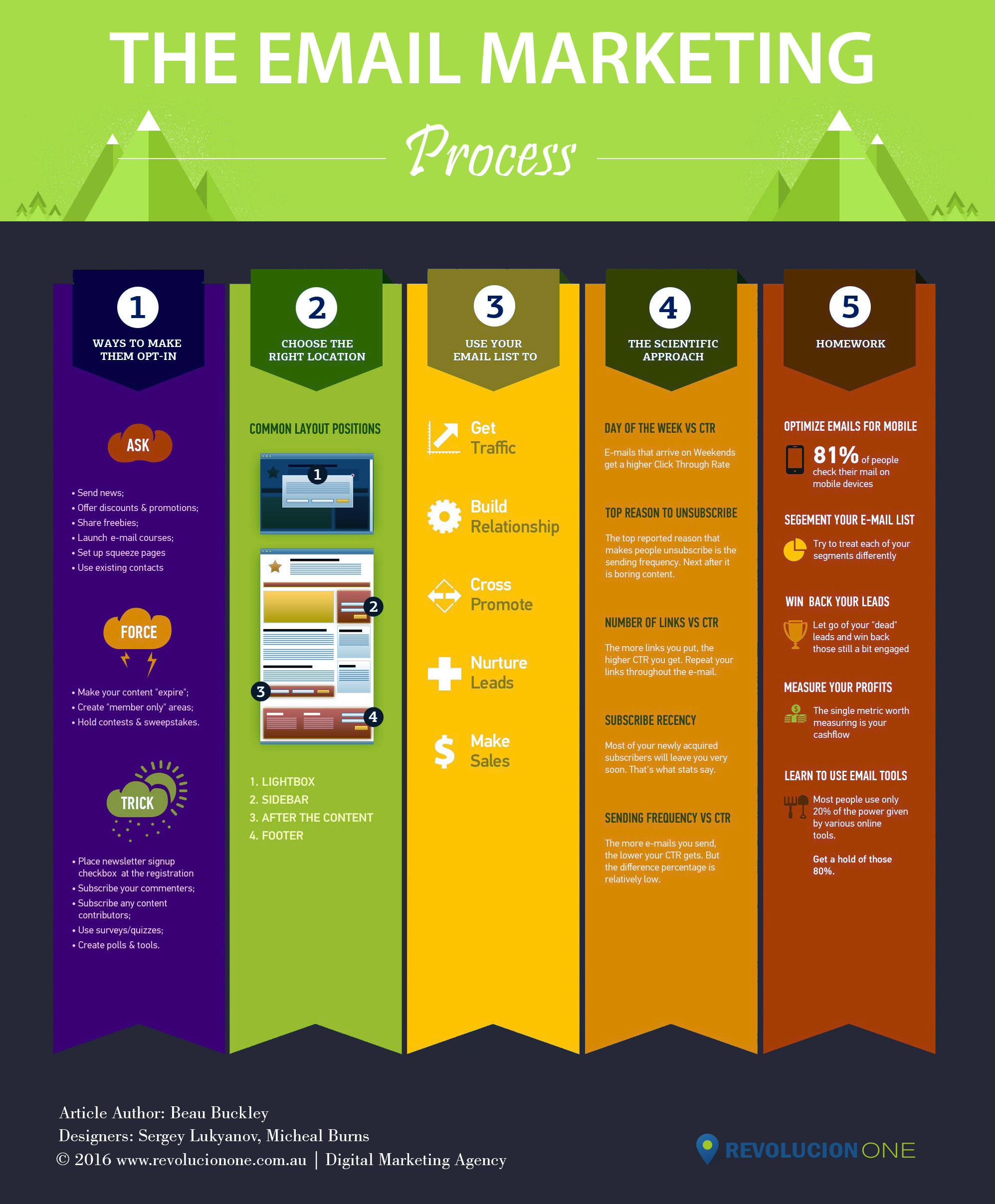 Email Marketing Process Infographic