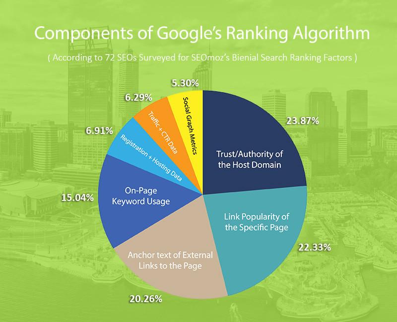 oogle Search Engine Ranking Algorithm Pie Chart