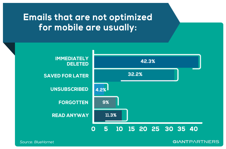 mobile optimised emails